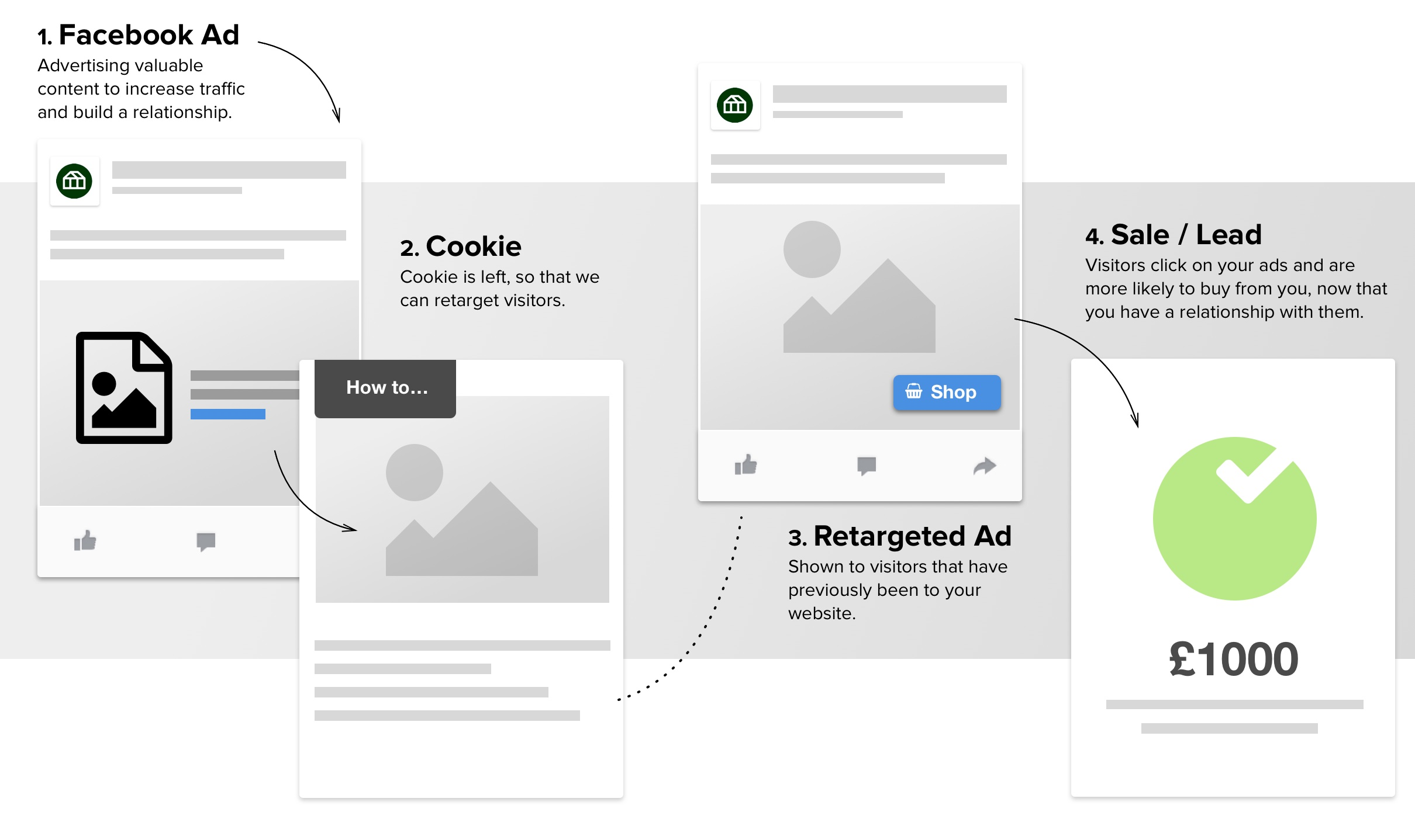 Remarketing and retargeting explained