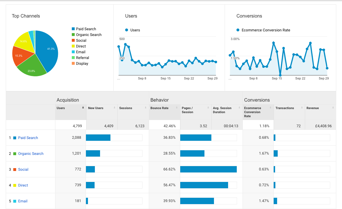 Google Analytics > Acquisition Overview