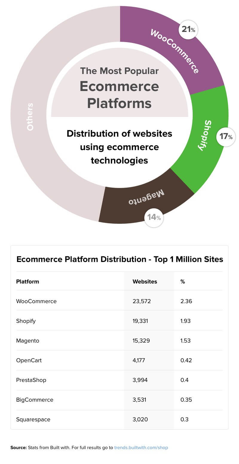 Most Popular Ecommerce Platforms