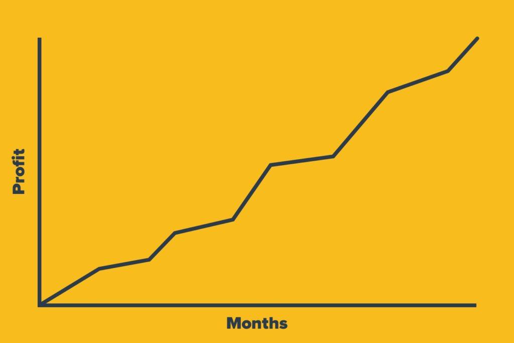 Driving profit chart